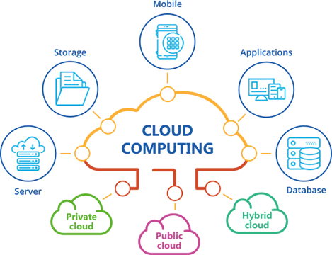 What is Cloud Computing-Benefits, Characteristics and Models- Zoefact