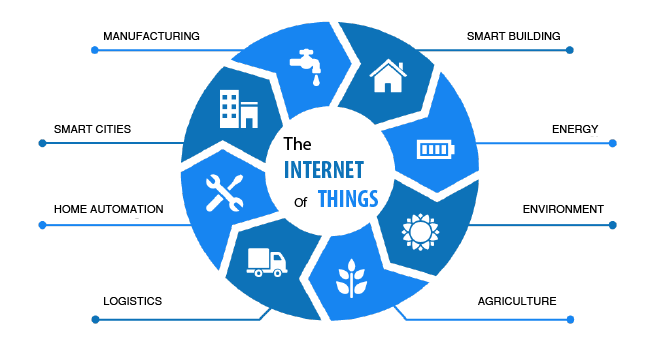 What is IOT and Its Working, Benefits & History – Zoefact