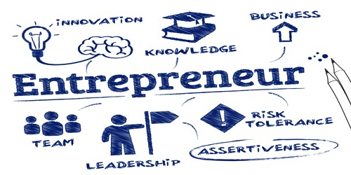 Concept & Characteristics of Entrepreneurship- Zoefact